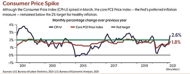 0521 Inflation Spike 004 | Bogart Wealth