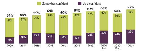 Workers who were somewhat confident they could fund their retirement: 41% in 2009, 37% in 2014, 37% in 2015, 43% in 2016, 42% in 2017, 47% in 2018, 44% in 2019, 42% in January 2020, 39% in March 2020, and 43% in 2021. Workers who were very confident: 13% in 2009, 18% in 2014, 22% in 2015, 21% in 2016, 18% in 2017, 17% in 2018, 23% in 2019, 27% in January 2020, 24% in March 2020, and 29% in 2021. Percentage of workers who felt somewhat or very confident about retirement was 54% in 2009, 55% in 2014, 59% in 2015, 64% in 2016, 60% in 2017, 64% in 2018, 67% in 2019, 69% in January 2020, 63% in March 2020, and 72% in 2021.