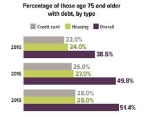 Percentage of people 75 and older with debt, by type: 22% credit-card debt, 24% housing debt and 38.5 overall debt in 2010. 26% credit-card debt, 27% housing debt and 49.8% overall debt in 2016. 28% credit-card debt, 28% housing debt and 51.4% overall debt in 2019.