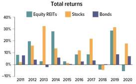 Equity REIT total returns were 10% or less in 2011, 2013, 2015, 2016 and 2017, with negative returns in 2018 and 2020. Returns were 20% in 2012 and near 30% in 2014 and 2019.