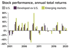 Annual total returns (rounded): U.S. stocks=negative 12% in 2001, negative 22% in 2002, 29% in 2003, 11% in 2004, 5% in 2005, 16% in 2006, 5% in 2007, negative 37% in 2008, 26% in 2009, 15% in 2010, 2% in 2011, 16% in 2012, 32% in 2013, 14% in 2014, 1% in 2015, 12% in 2016, 22% in 2017, negative 4% in 2018, 31% in 2019, and 14% in 2020. Developed ex U.S.=negative 21% in 2001, negative 16% in 2002, 39% in 2003, 21% in 2004, 14% in 2005, 27% in 2006, 12% in 2007, negative 43% in 2008, 32% in 2009, 8% in 2010, negative 12% in 2011, 18% in 2012, 23% in 2013, negative 4% in 2014, negative 0.39% in 2015, 2% in 2016, 26% in 2017, negative 13% in 2018, 23% in 2019, and 3% in 2020. Emerging markets=negative 2% in 2001, negative 6% in 2002, 56% in 2003, 26% in 2004, 35% in 2005, 33% in 2006, 40% in 2007, negative 53% in 2008, 79% in 2009, 19% in 2010, negative 18 in 2011, 19% in 2012, negative 2% in 2013, negative 2% in 2014, negative 15% in 2015, 12% in 2016, 38% in 2017, negative 14% in 2018, 19% in 2019, 11% in 2020