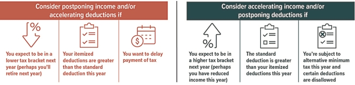 Factors to consider: Tax bracket, itemized vs. standard deductions, delaying tax payment, and alternative minimum tax.""