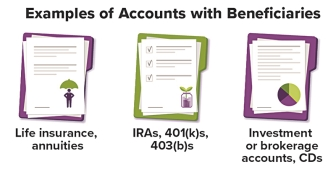 Examples of accounts with beneficiaries include life insurance and annuities symbolized on screen by a drawing of a man protected by an umbrella. IRAs, 401(k)s, and 403(b)s symbolized by a seedling growing in a jar. Finally, investment or brokerage accounts and CDs are symbolized by a pie chart.