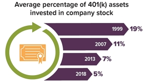 Average percentage of 401(k) assets invested in company stock by year. 19% in 1999, 11% in 2007, 7% in 2013, 5% in 2018.