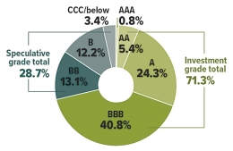 AAA=0.8%, AA=5.4%, A=24.3%, BBB=40.8%, BB=13.1%, B=12.2%, CCC and below=3.4%. Speculative grade total=28.7%. Investment grade total=71.3%.