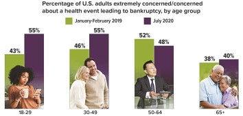Concern about health-related bankruptcy recently grew for all age groups, except ages 50-64.