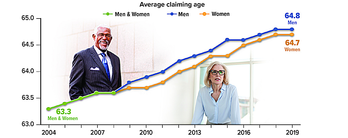 Average Social Security claiming age was 63.3 in 2004. In 2019, the average man claimed at 64.8. The average woman at 64.7.