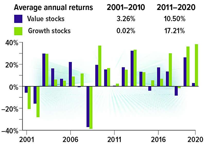 Value stocks grew 3.26% and Growth stocks 0.02% from 2001-2010. Value stocks grew 10.18% and Growth stocks 16.83% from 2011-November 2020.