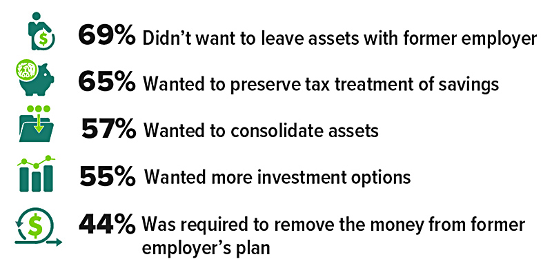 Top Reasons for Most Recent IRA Rollover Man holding giant coin. 69% didn't want to leave assets with former employer. Piggy bank with large coin. 65% wanted to preserve tax treatment of savings. pocketbook with three coins. 57% wanted to consolidate assets. Bar chart. 55% wanted more investment options Rolling coin. 44% was required to remove the money from former employers plan.