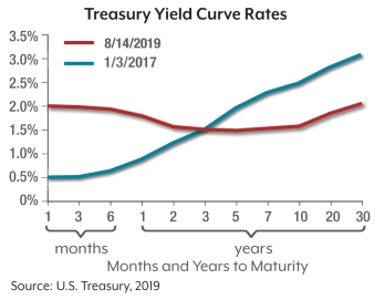 Inverted Yield Curve Chart
